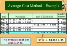 what is Average cost method