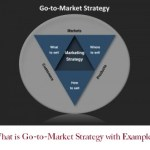 What is Go-to-Market Strategy with Examples
