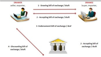 What is bill of exchange and its characteristics how a bill of exchange work altavistaventures Images