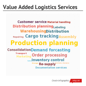 Value Added Logistics Servic