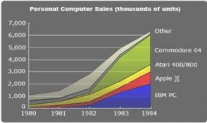 personal-computer-sales-1980-1984-commodore-atari-apple-ibm