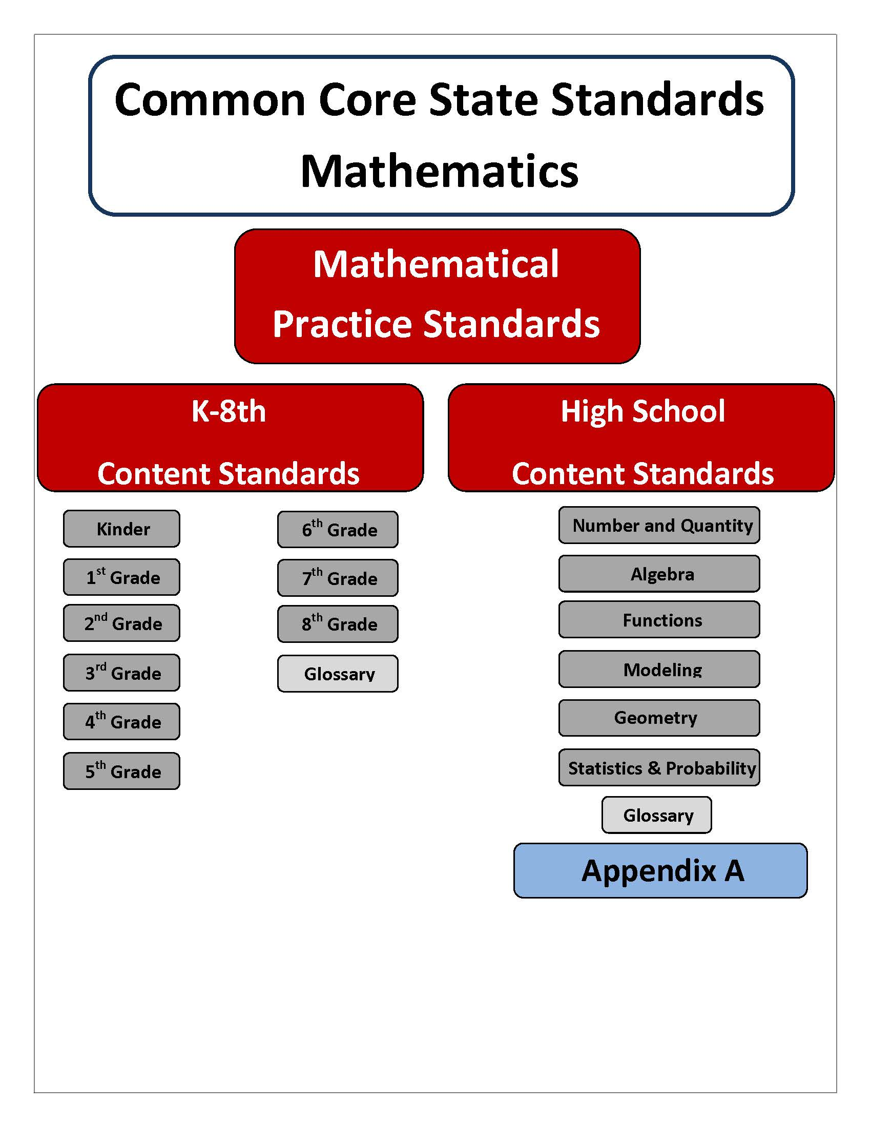 Understanding Common Core Standards Math
