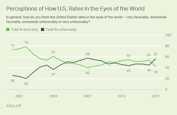 (Credit: Gallup)