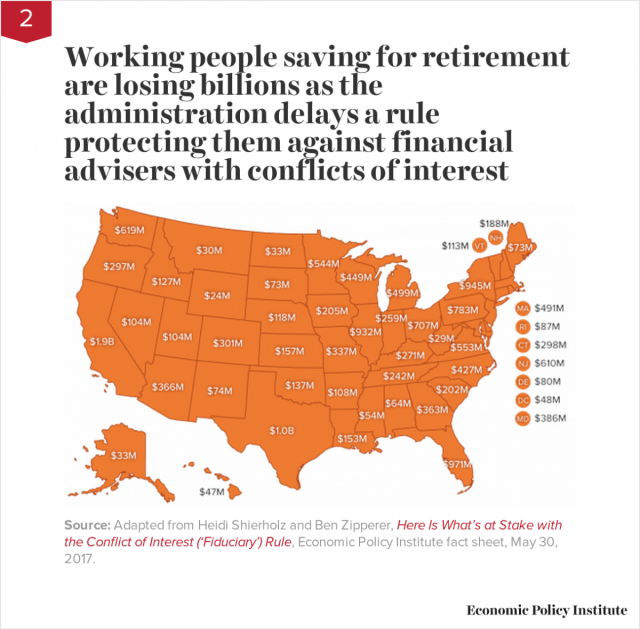 Working people saving for retirement are losing billions as the administration delays a rule protecting them against financial advisers with conflicts of interest