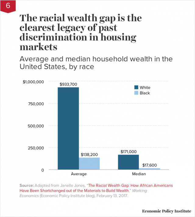 The racial wealth gap is the clearest legacy of past discrimination in housing markets