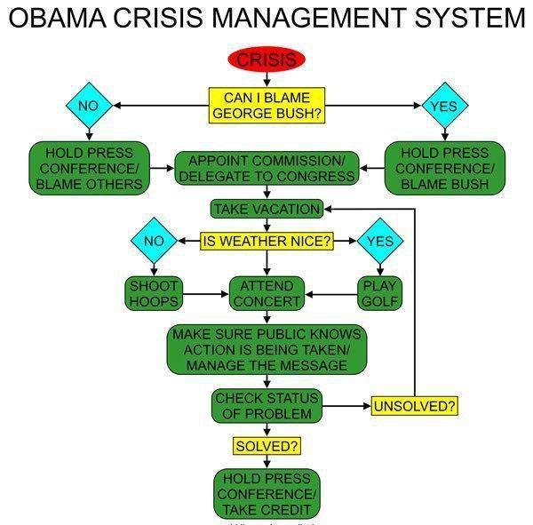 Obama Crisis Flowchart