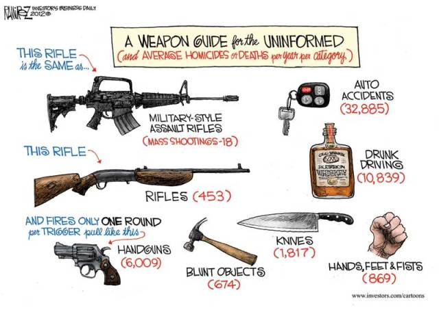 A Weapon Guide For The Uninformed