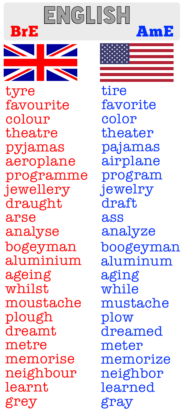 Differences In British And American Spelling