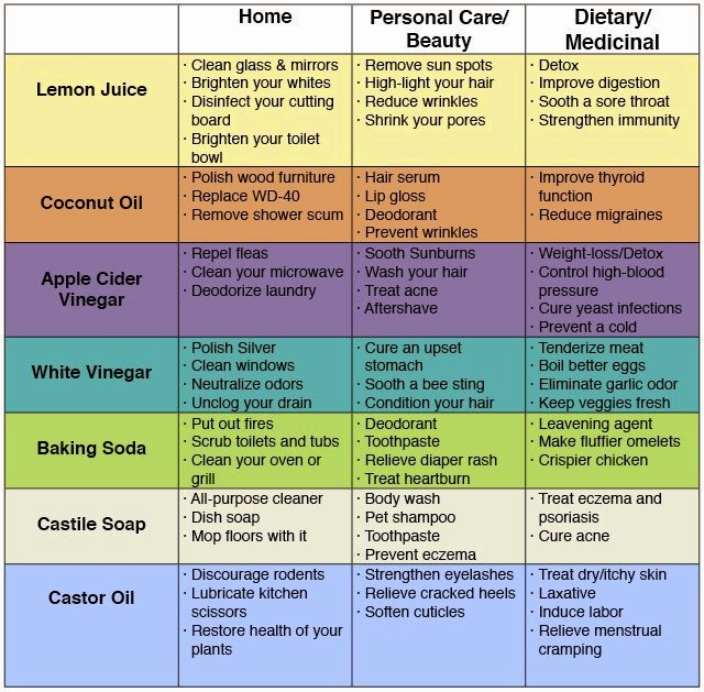 72 Uses For Common Natural Products