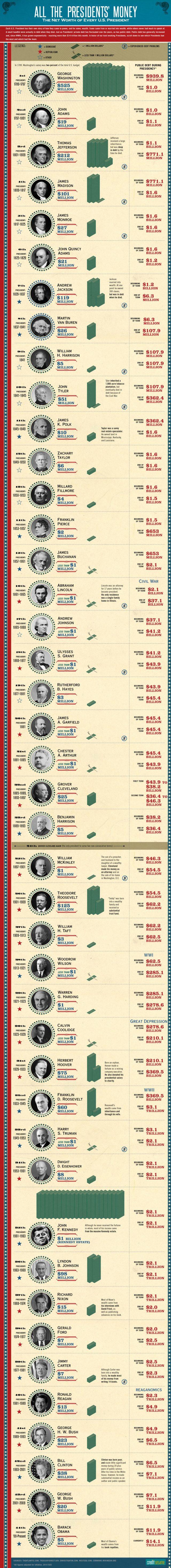 Net Worth of American Presidents