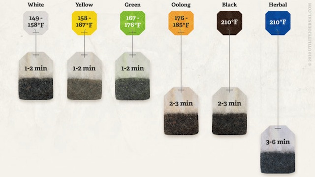 Tea Steeping Time Cheat Sheet