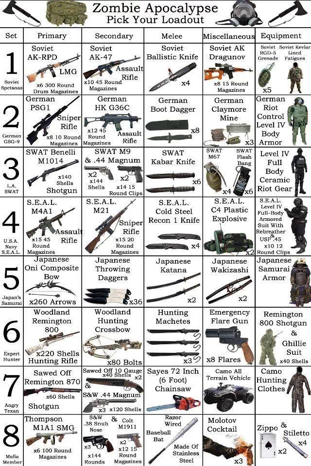 How to Survive the Zombie Apocalypse Weapons