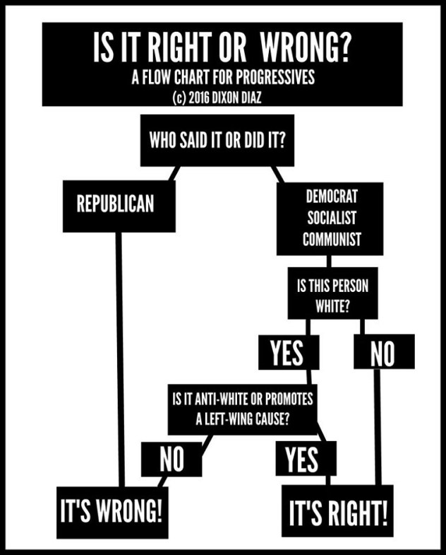 A Flow Chart For Progressives