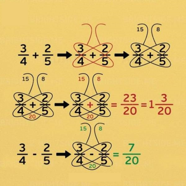 the-butterfly-method-for-adding-and-subtracting-fractions