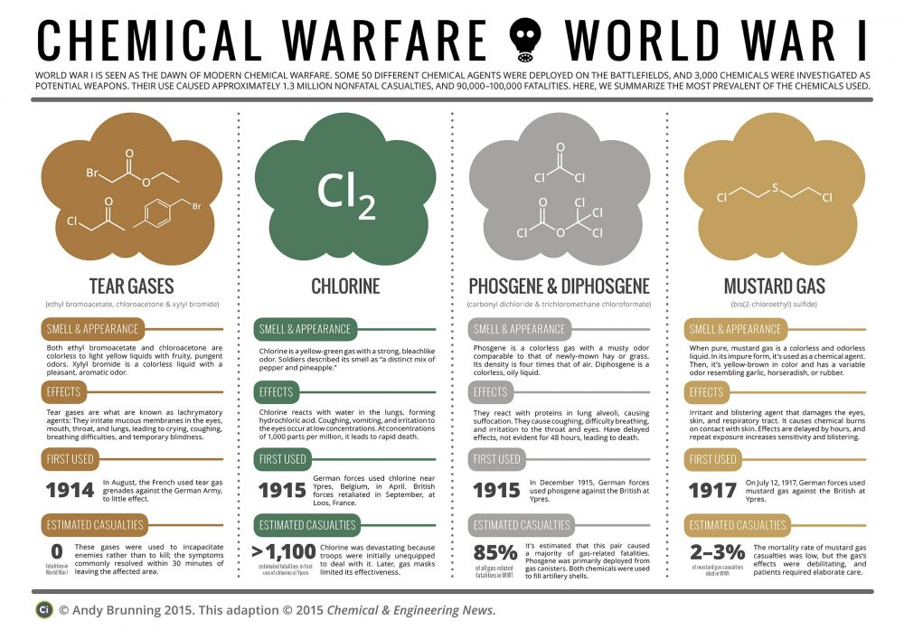 germany and the use of chemical warfare Chemical warfare means using chemical compounds in war to injure or kill people the chemicals used for chemical warfare are poisonous  however, germany was the first to use it in battle, on march 15th, 1915 on that day, they used tear gas against france.