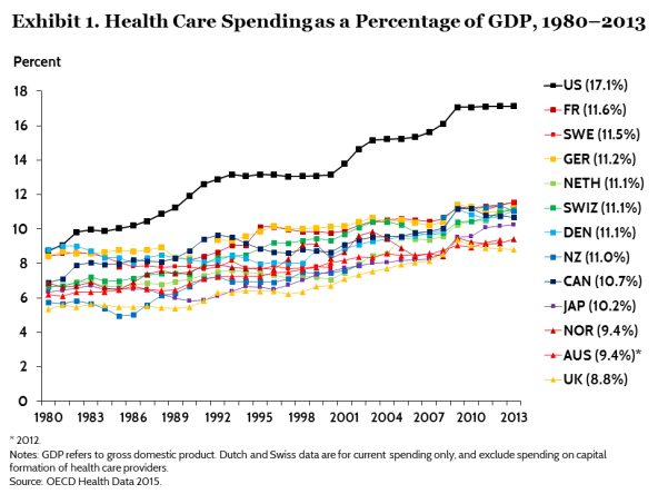 Image result for united states health care spending