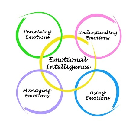 Check Your Emotional Intelligence