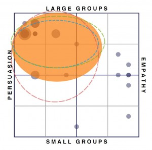 Charisma Projection Profile for an Evangelist
