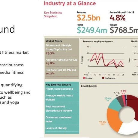 IbisWorld (2018) report the saturated gym and fitness market in Australia is expected to grow at an annualised 4.8% due to trends in 'health consciousness', 'growth of 'social media fitness models,' and 'promotions by governments' to encourage individuals to take responsibility for their own health. Functional fitness gyms are attracting affluent and time-poor consumers. An increase in self quantifying. Substantial growing acceptance of a holistic approach to wellbeing and related practices such as meditation, Pilates and yoga. Greater awareness of the health issues associated with a sedentary lifestyle, poor posture (computers) leads consumers to improve flexibility, balance and core strength. People aged between 15 and 34 are overrepresented in their use of gyms. Increased popularity of fitness models on social media platforms like Instagram and Facebook 'promoting the idea that anyone can improve their health and fitness' and providing 'exercise plans'.
