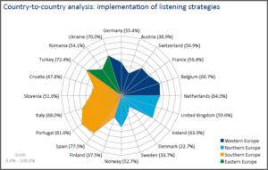 Zerfass et al 2015 p 58 European Communication Monitor 2015 Countries Listening strategies