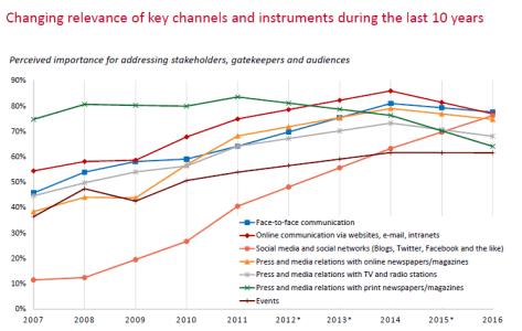 Zerfass et al 2016 p 60 European Communication Monitor 2016 Channels Instruments longitudinal 10 years