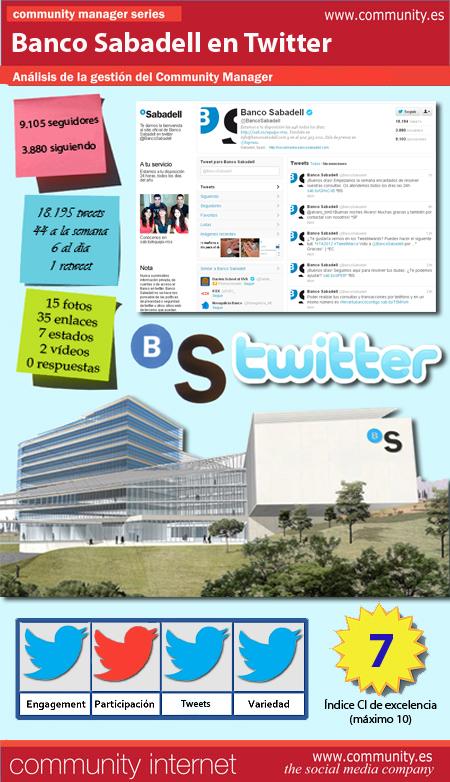 Infografía Banco Sabadell en Twitter Community Internet Enrique San Juan Cursos y servicios de Redes Sociales Social Media
