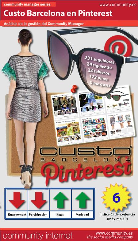 Infografia Custo Barcelona en Pinterest Community Internet the social media company