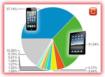 accesos por dispositivos moviles a la web de community internet barcelona social media redes sociales community manager experto cursos webinars