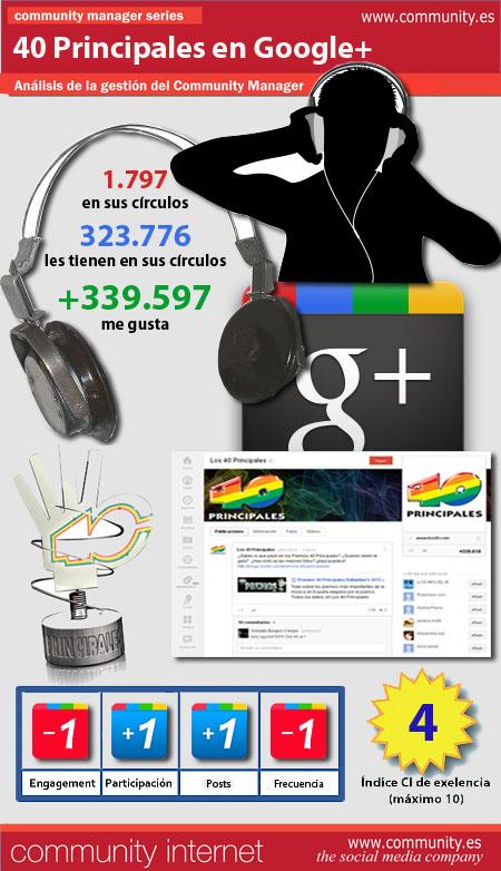 infografia 40 principales Google+ community internet social media redes sociales community manager