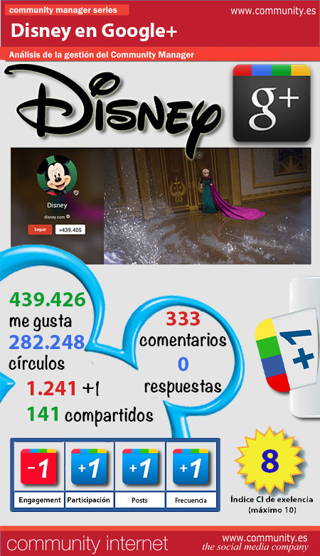 infografia Disney Google plus community internet the social media company
