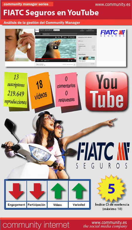 infografia FIATC seguros youtube redes sociales community internet the social media company community manager enrique san juan