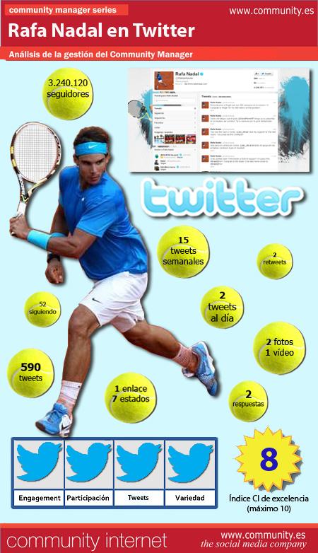 infografia Rafa Nadal Twitter Community Internet Redes Sociales Social Media Enrique San Juan