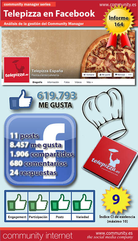 infografia Telepizza Facebook community internet the social media company