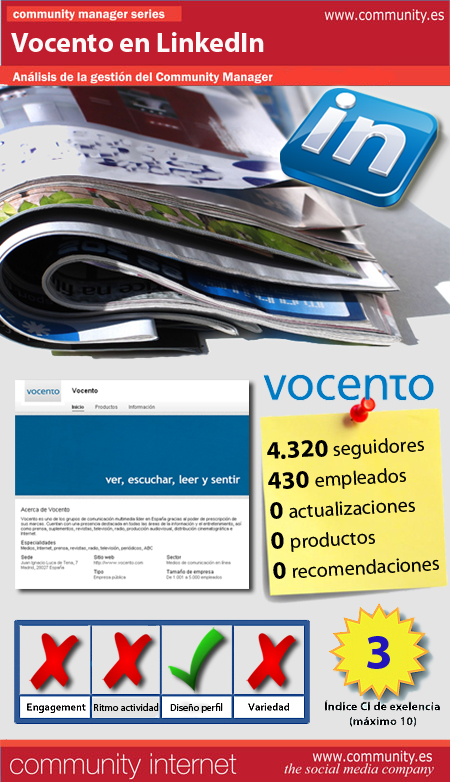 infografia Vocento Linkedin community internet the social media company redes sociales community management