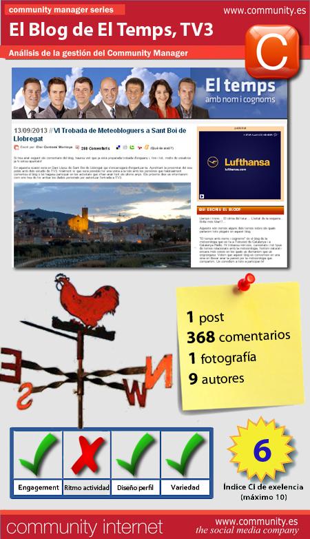 infografia blog tiempo TV3 community internet the social media company redes sociales community manager