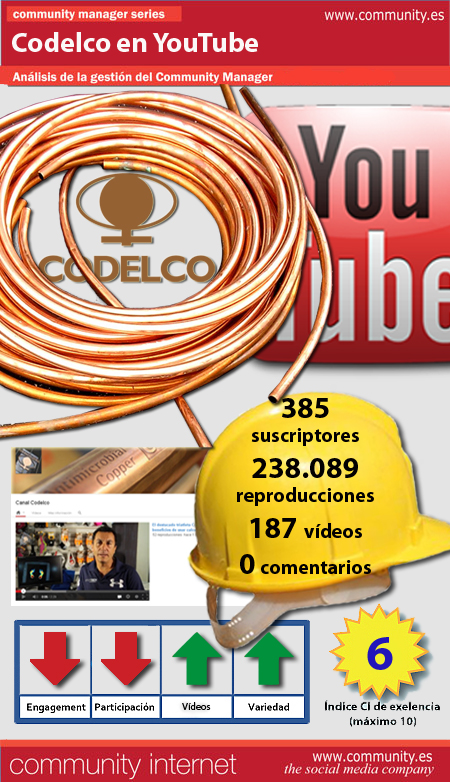 infografia codelco youtube community internet the social media company redes sociales community manager