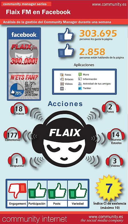 infografia flaixfm en facebook analisis de community internet social media company curso community manager enrique san juan redes sociales