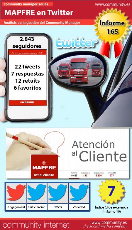 infografia mapfre espana twitter community internet the social media company