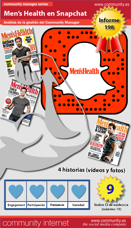 infografia mens health Snapchat analisis community internet the social media company