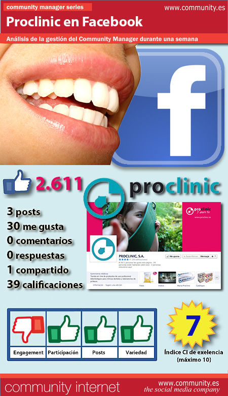 infografia proclinic Facebook community internet the social media company