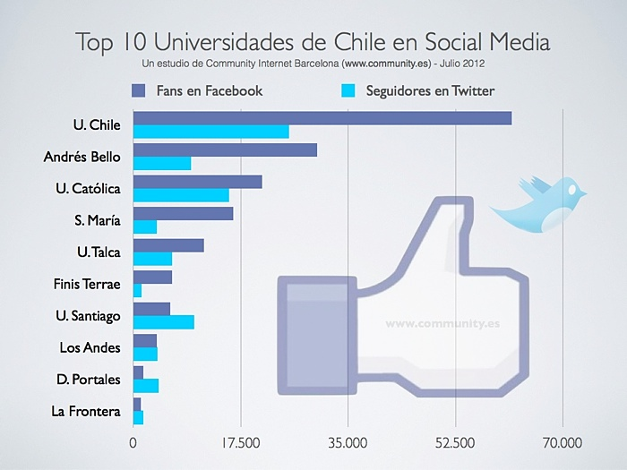 las 10 mejores universidades de chile en el uso del social media enrique san juan community internet barcelona social media chile seminario redes sociales y empresa