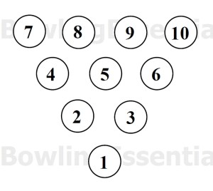 Bowling Diagrams and illustrations