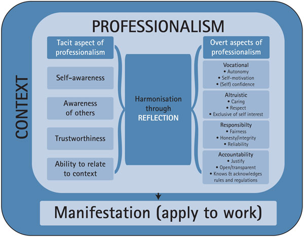 what is professionalism Professional definition: professional means relating to a person's work, especially work that requires special | meaning, pronunciation, translations and examples.