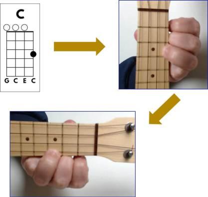 comparacao acorde de ukulele e diagrama de ukulele soprano
