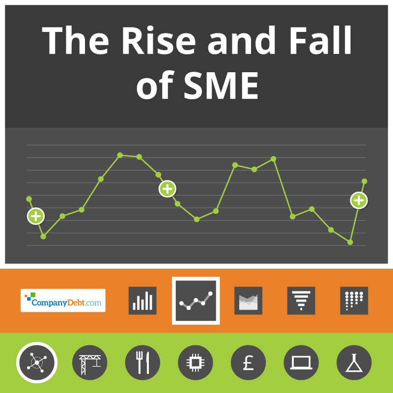 The rise and fall of SME