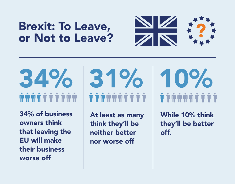 financial impact of Brexit on UK Struggling Businesses