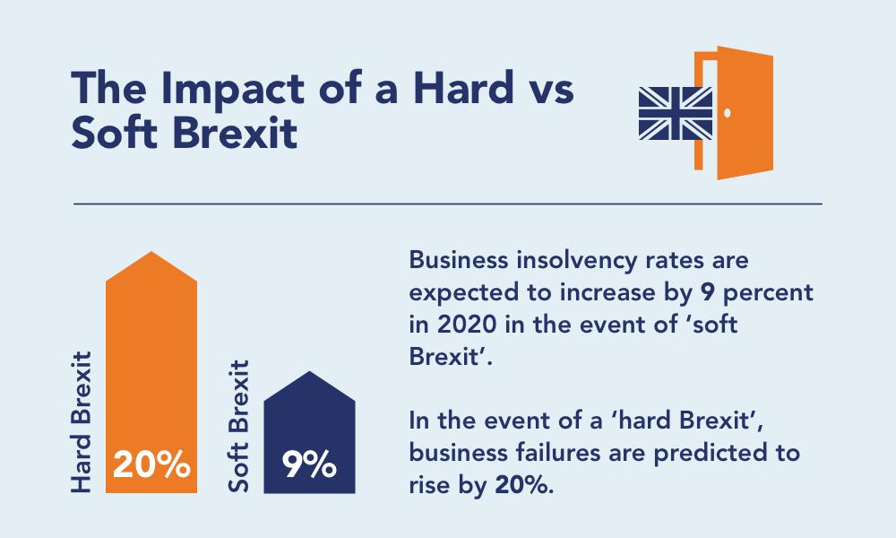 hard vs. soft impact financial impact