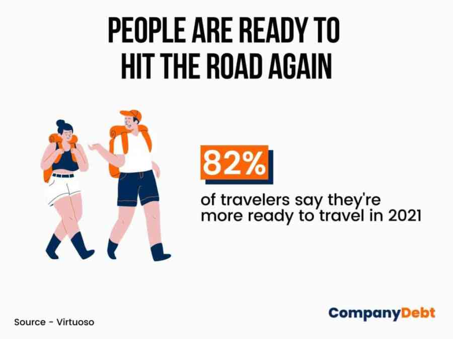 82% of travellers say they're more ready to travel in 2021 graphic