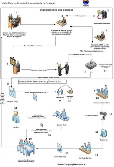 Faça download do Fluxo do SLA ao ambiente de Produção