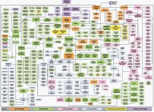 ITIL v3 – Poster – Mapa do Processo de Configuração